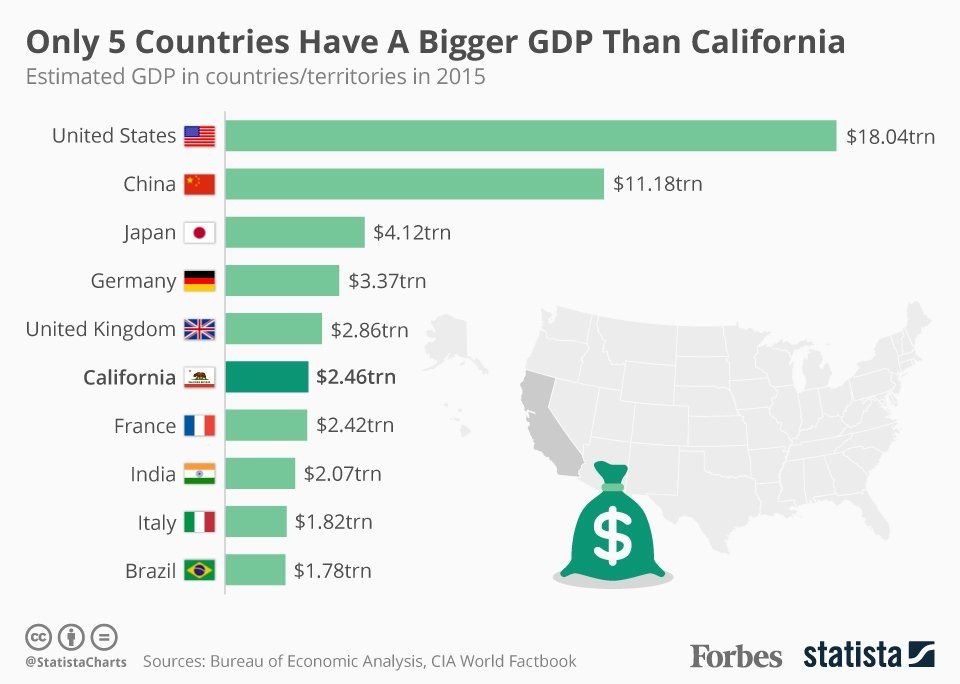 Boast A Higher Gdp Than California One Of Those Obviously Being The Us The Others Include China Japan Germany And The United Kingdom